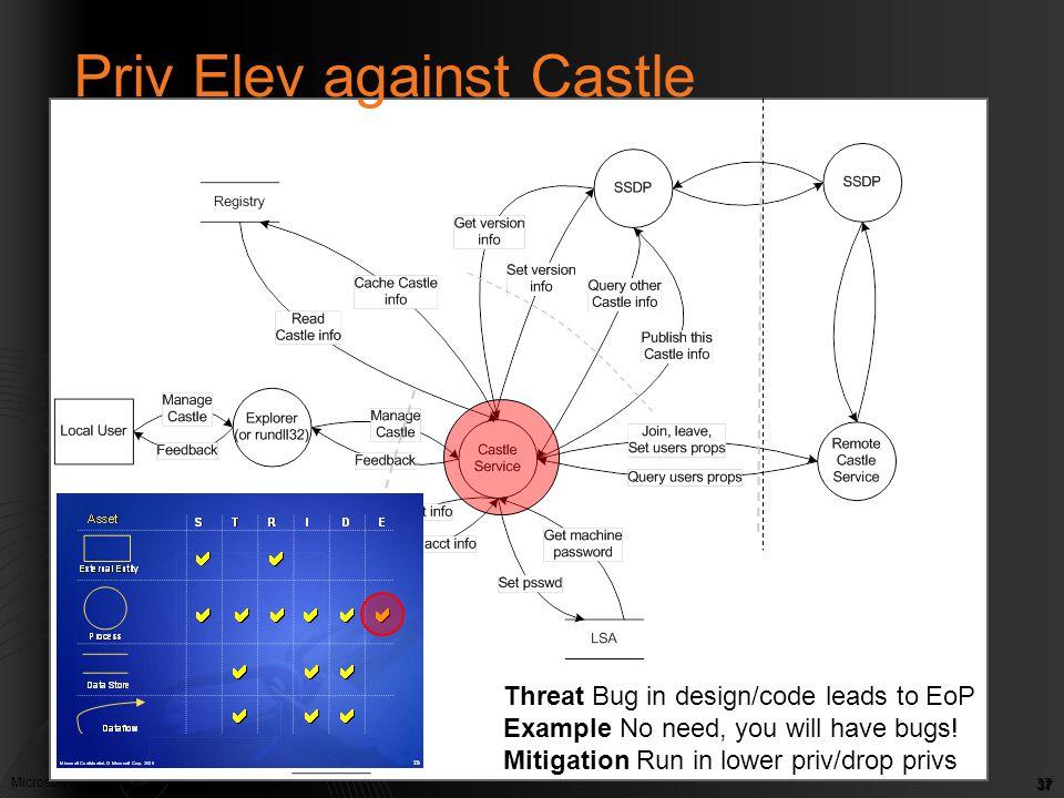 Priv Elev against Castle