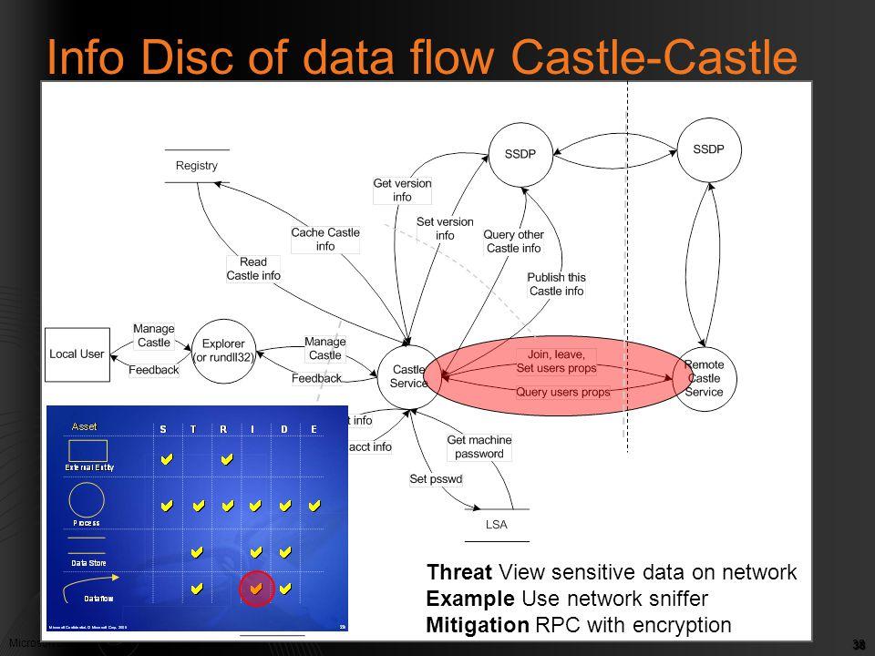 Info Disc of data flow Castle-Castle