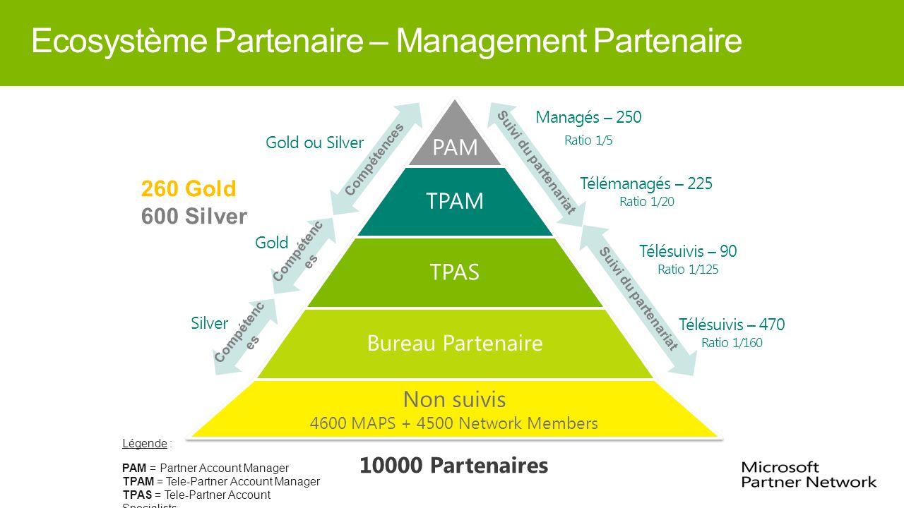 Ecosystème Partenaire – Management Partenaire