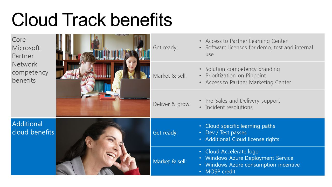 Cloud Track benefits Core Microsoft Partner Network competency benefits. Get ready: Access to Partner Learning Center.