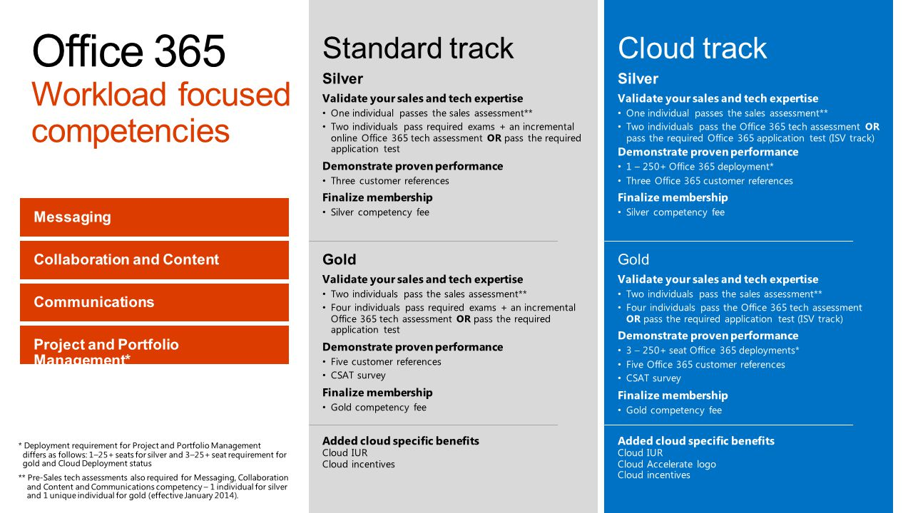 Office 365 Workload focused competencies