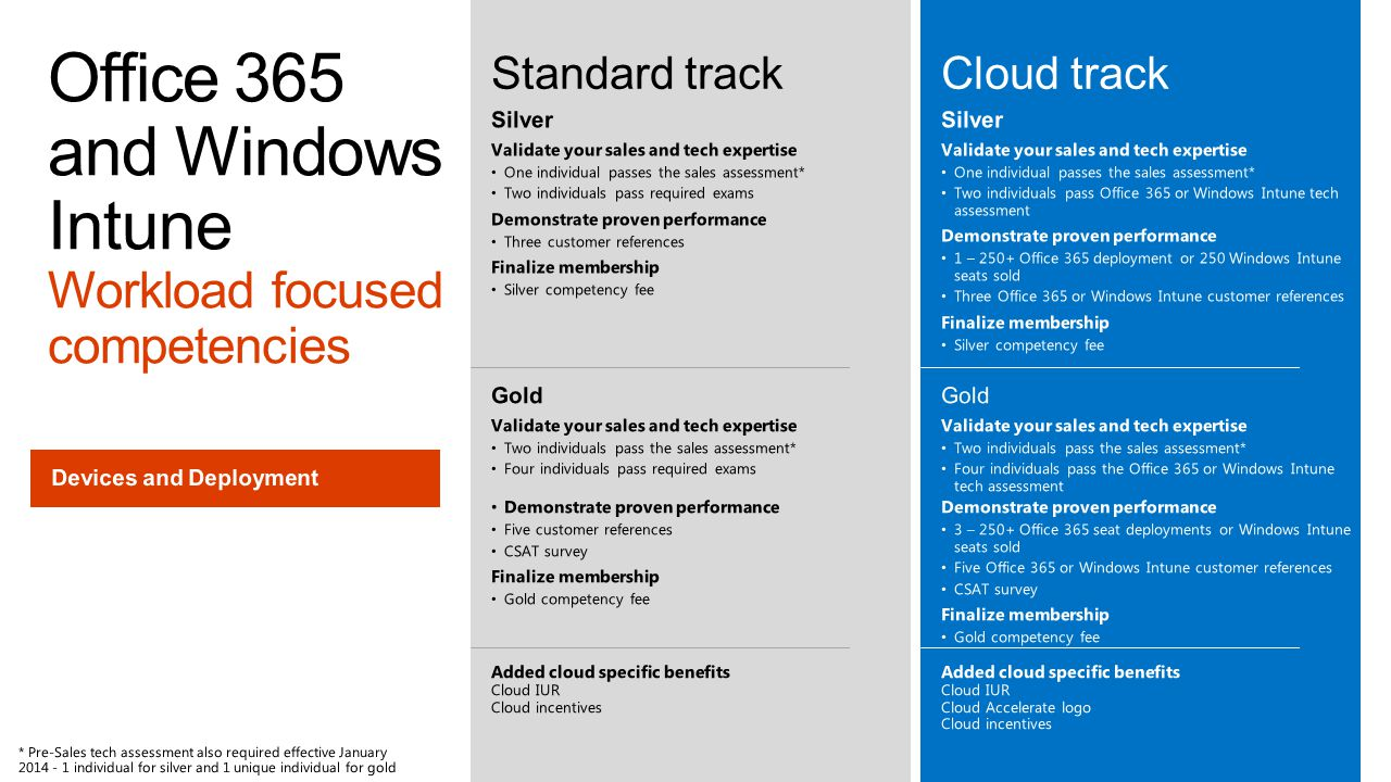 Office 365 and Windows Intune Workload focused competencies