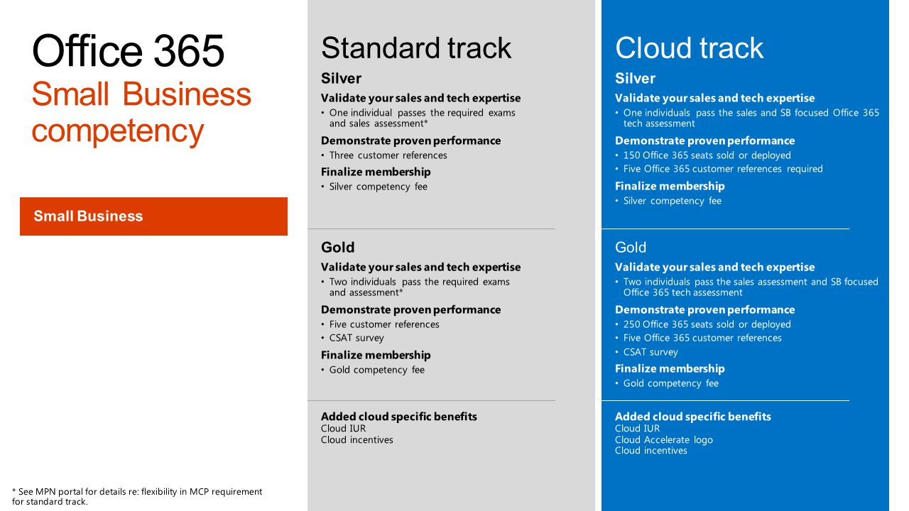 Office 365 Small Business competency