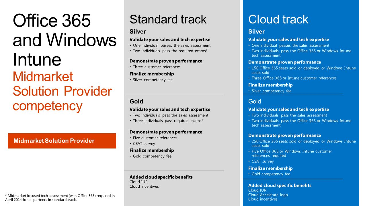 Office 365 and Windows Intune Midmarket Solution Provider competency