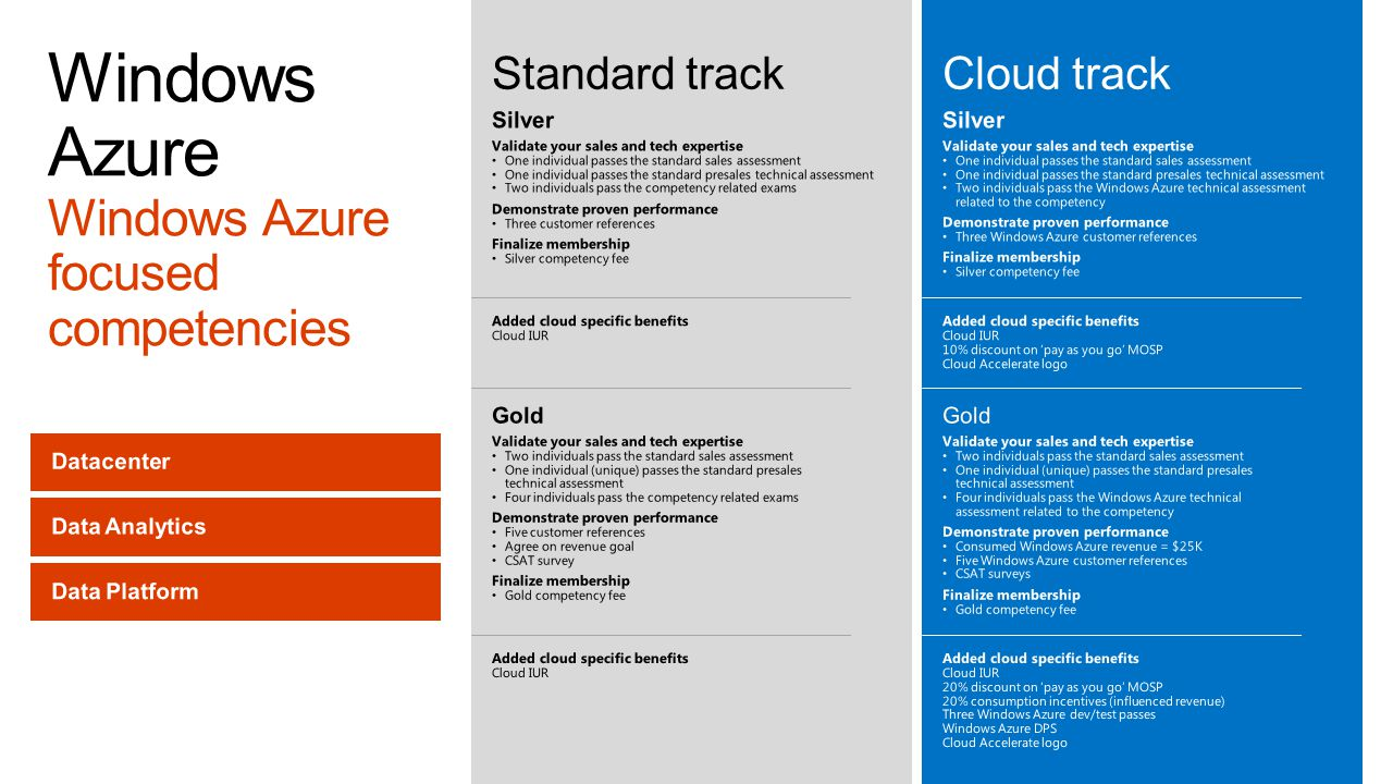 Windows Azure Windows Azure focused competencies
