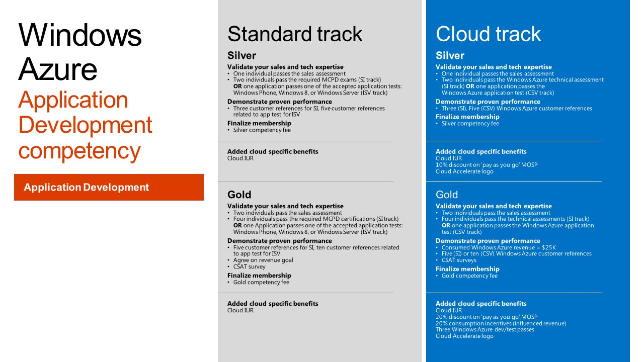 Windows Azure Application Development competency