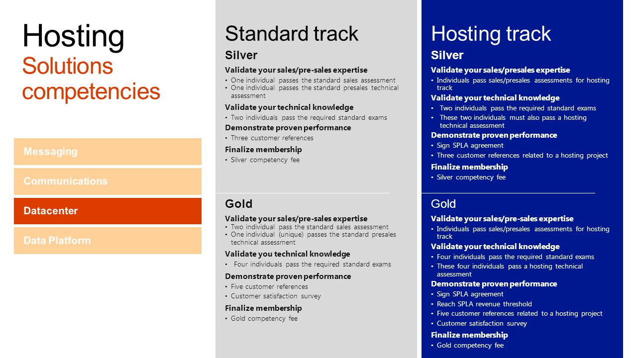 Hosting Solutions competencies