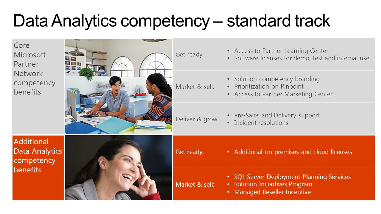 Data Analytics competency – standard track