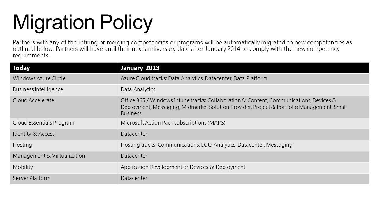 Migration Policy Today January 2013