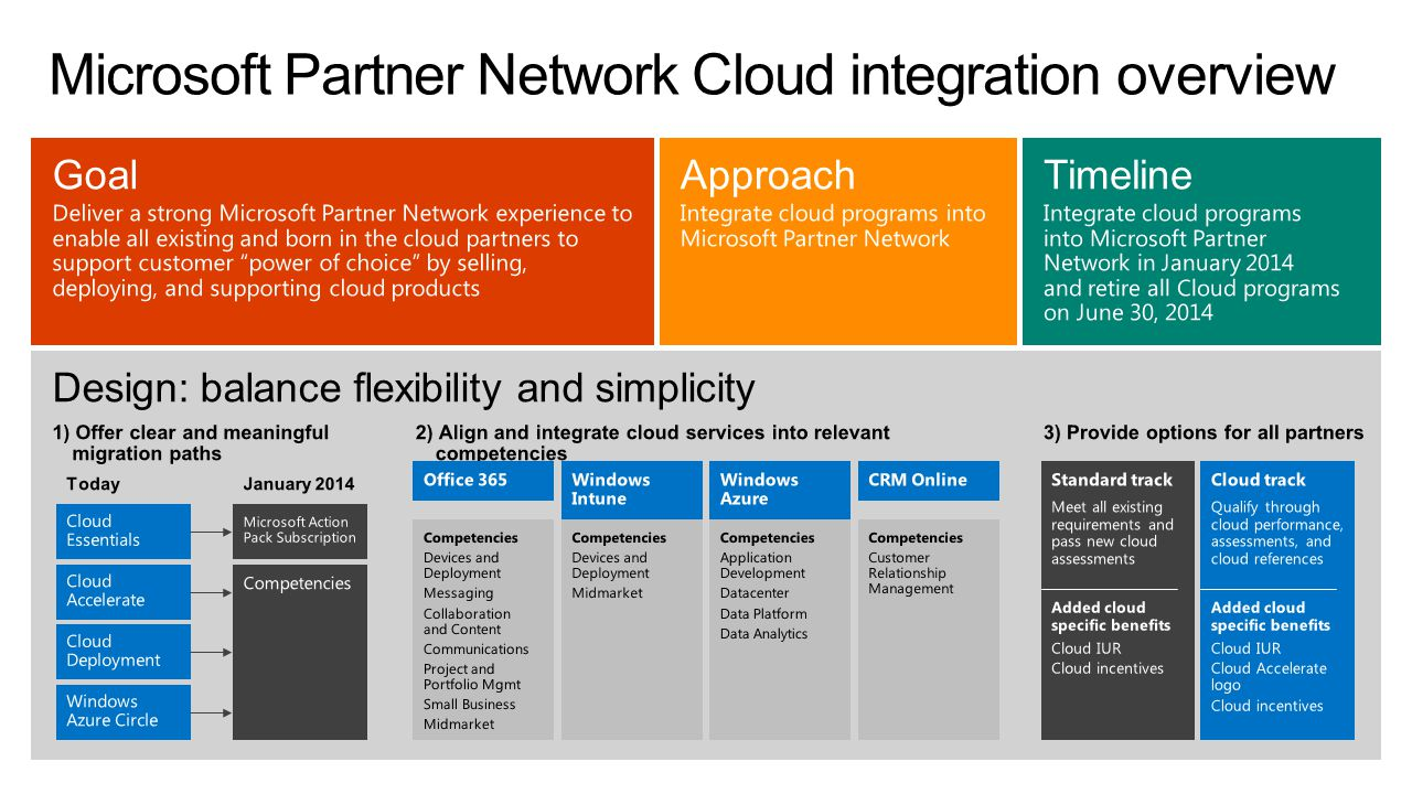 Microsoft Partner Network Cloud integration overview