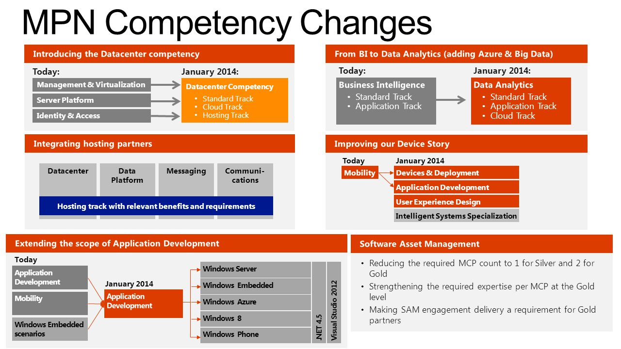 MPN Competency Changes