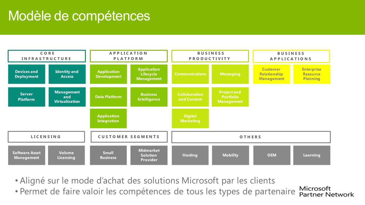 PRISMFY14 4/6/2017 11:35 AM. Modèle de compétences. APPLICATION. PLATFORM. Application Integration.