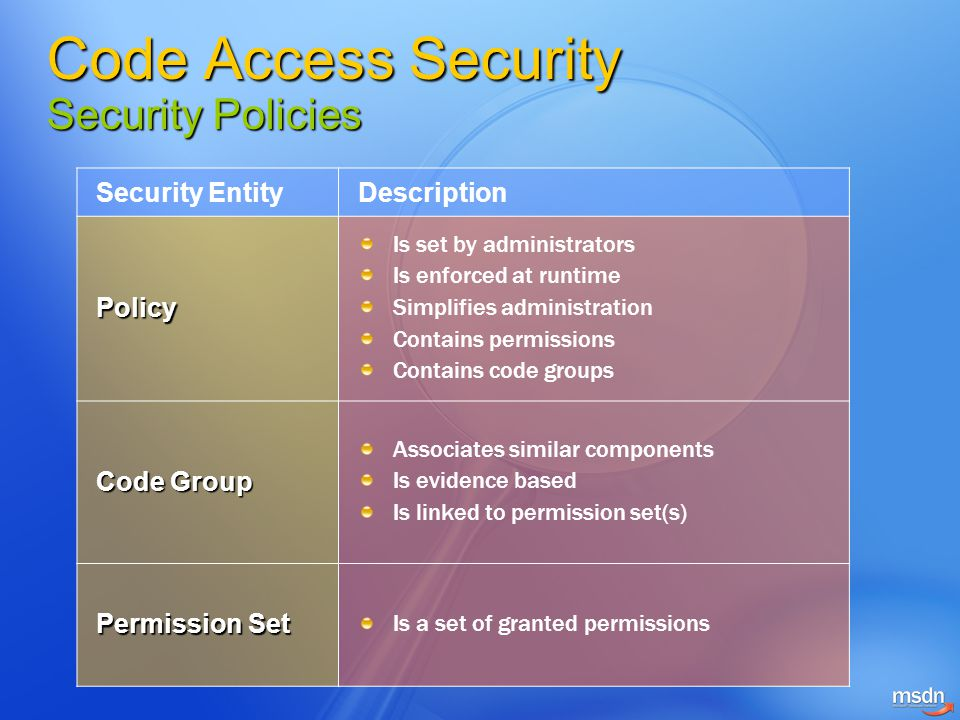 Code Access Security Security Policies