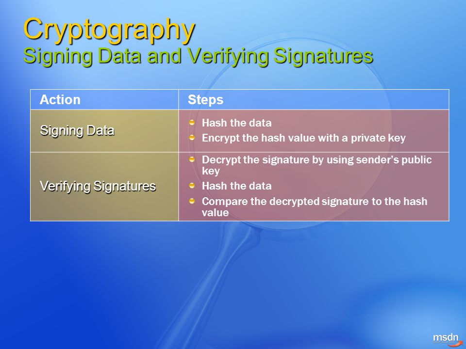 Cryptography Signing Data and Verifying Signatures