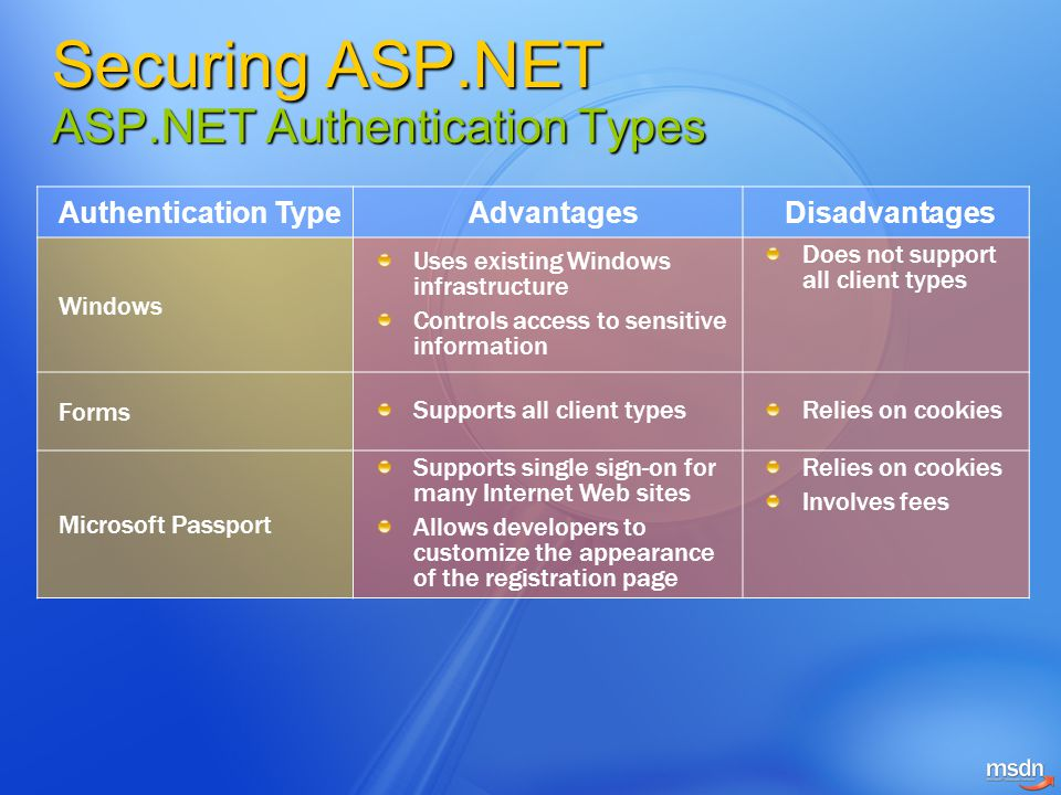 Securing ASP.NET ASP.NET Authentication Types