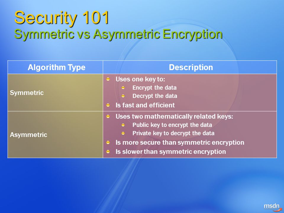 Security 101 Symmetric vs Asymmetric Encryption