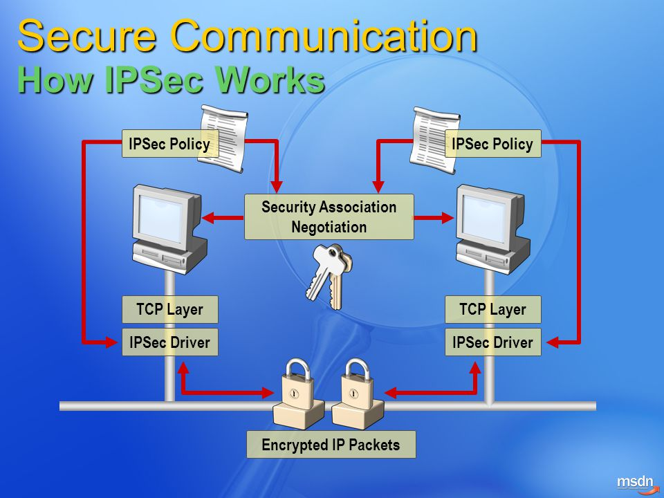 Secure Communication How IPSec Works