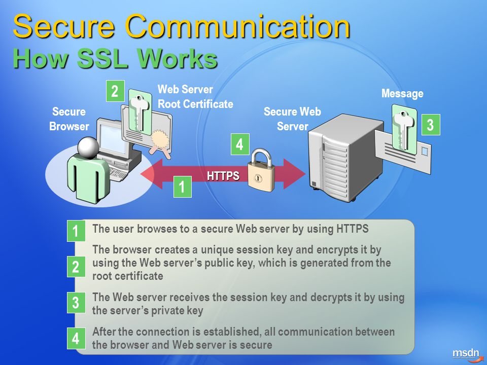 Secure Communication How SSL Works