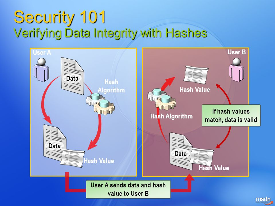 Security 101 Verifying Data Integrity with Hashes