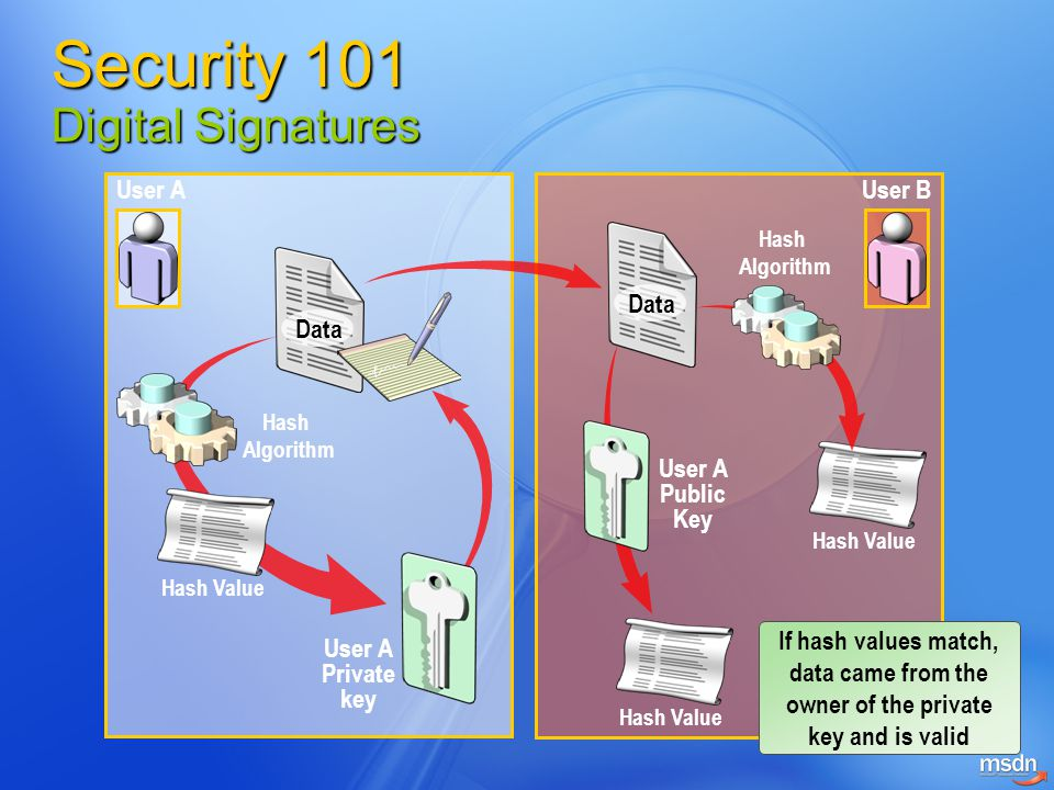 Security 101 Digital Signatures