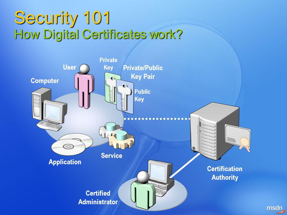 Security 101 How Digital Certificates work