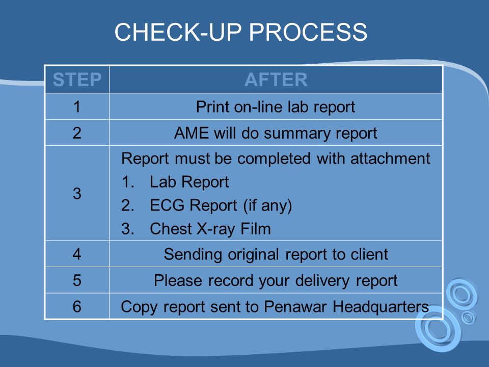 CHECK-UP PROCESS STEP AFTER 1 Print on-line lab report 2