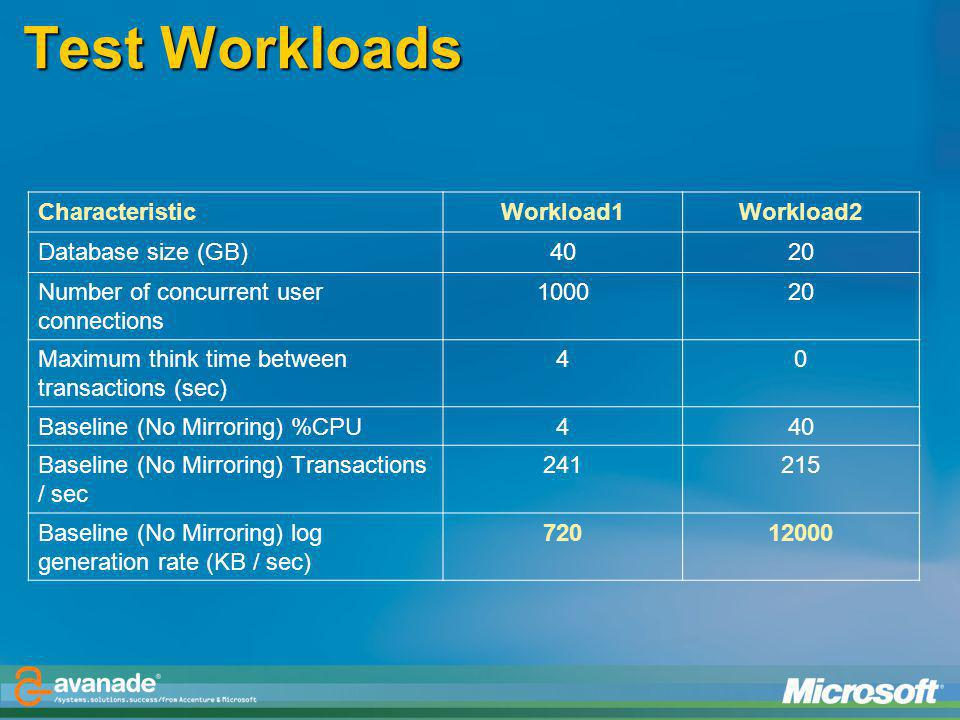 Test Workloads Characteristic Workload1 Workload2 Database size (GB)
