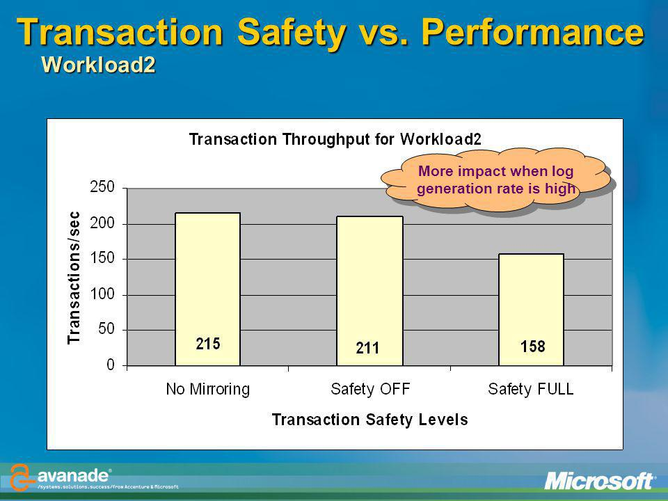 Transaction Safety vs. Performance Workload2
