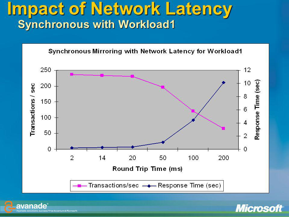 Impact of Network Latency Synchronous with Workload1