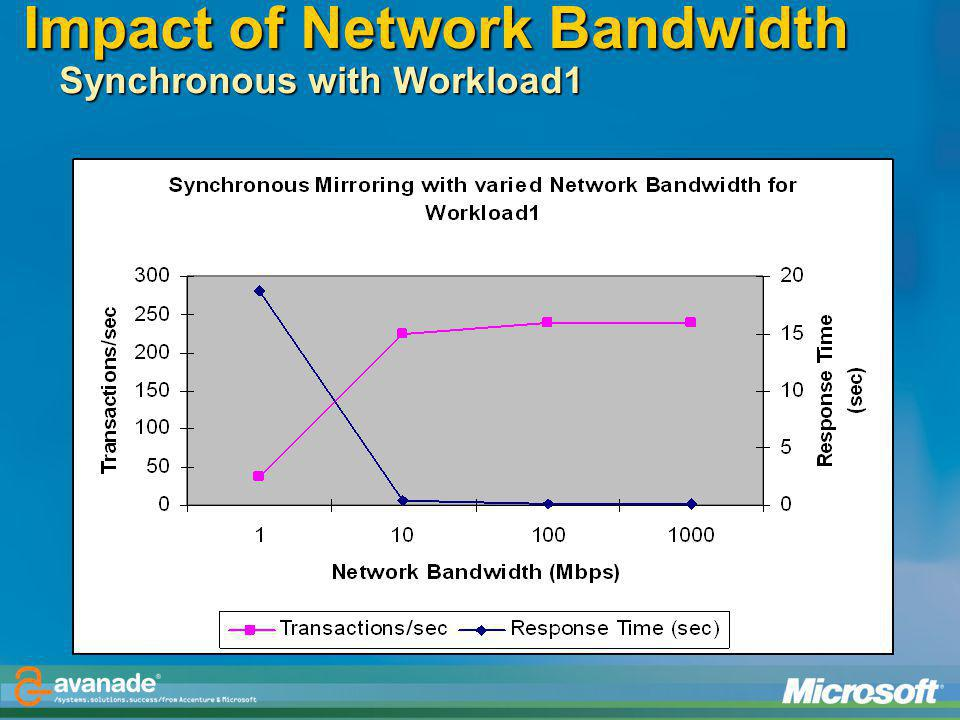 Impact of Network Bandwidth Synchronous with Workload1