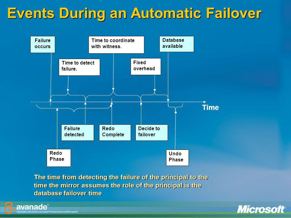 Events During an Automatic Failover