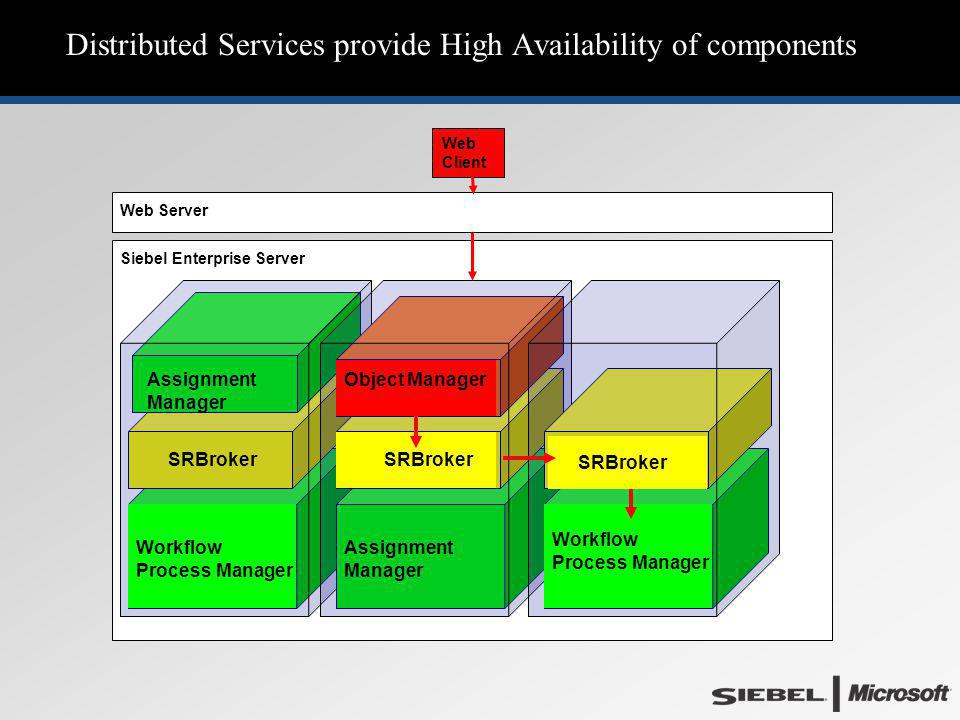 Distributed Services provide High Availability of components