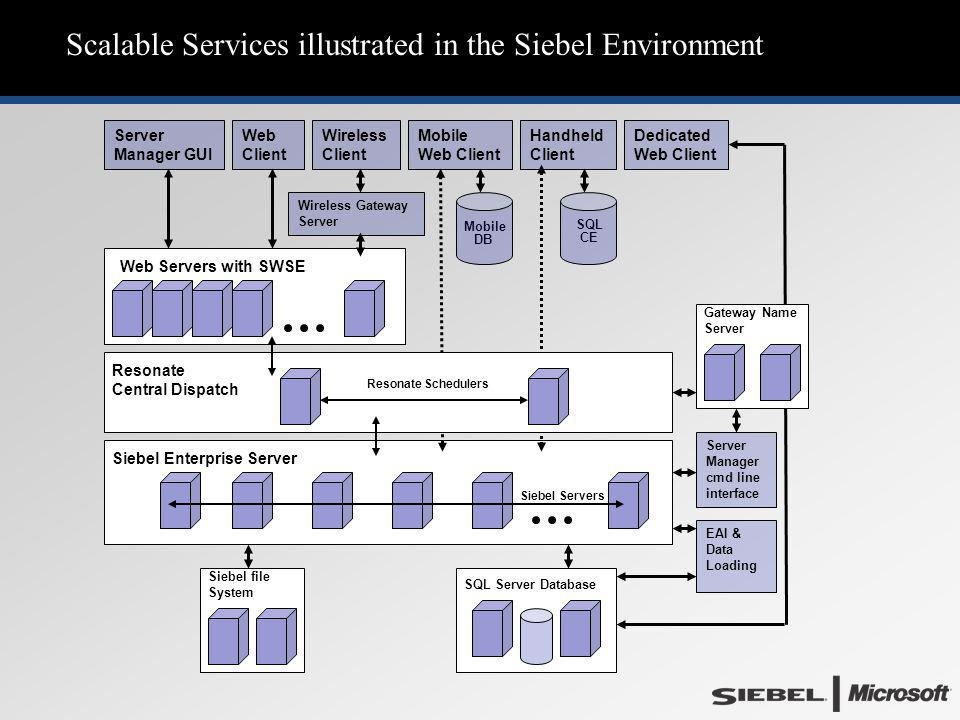 Scalable Services illustrated in the Siebel Environment