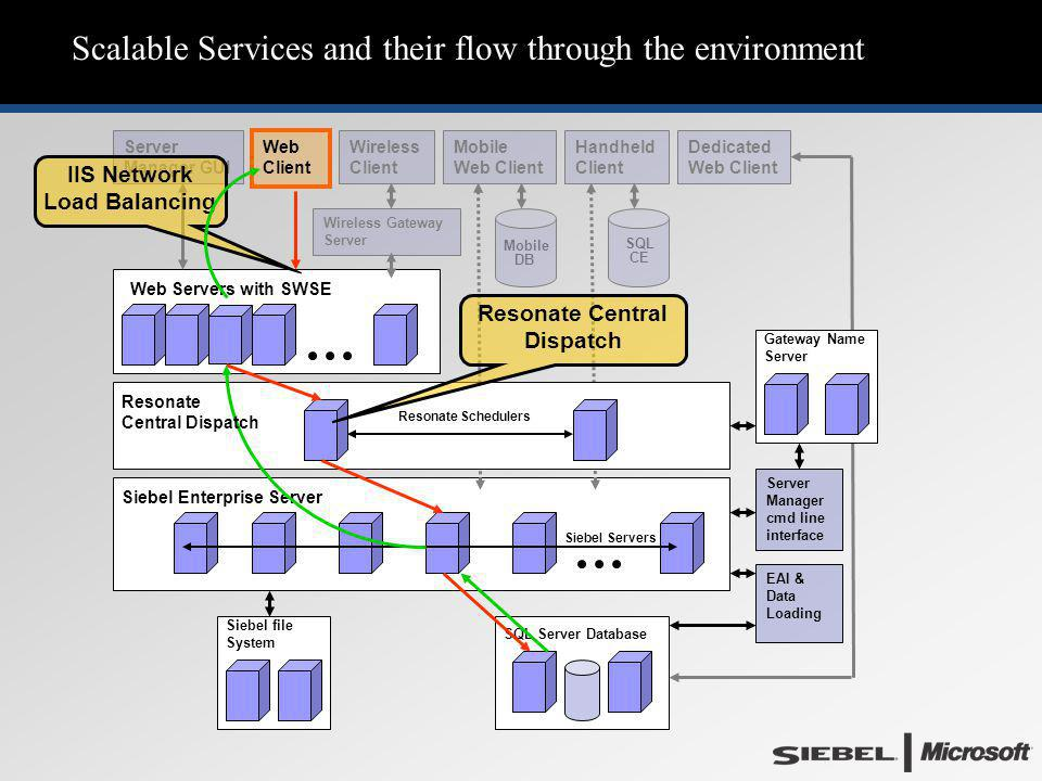 Scalable Services and their flow through the environment