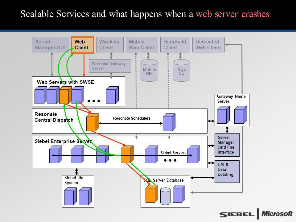 Scalable Services and what happens when a web server crashes