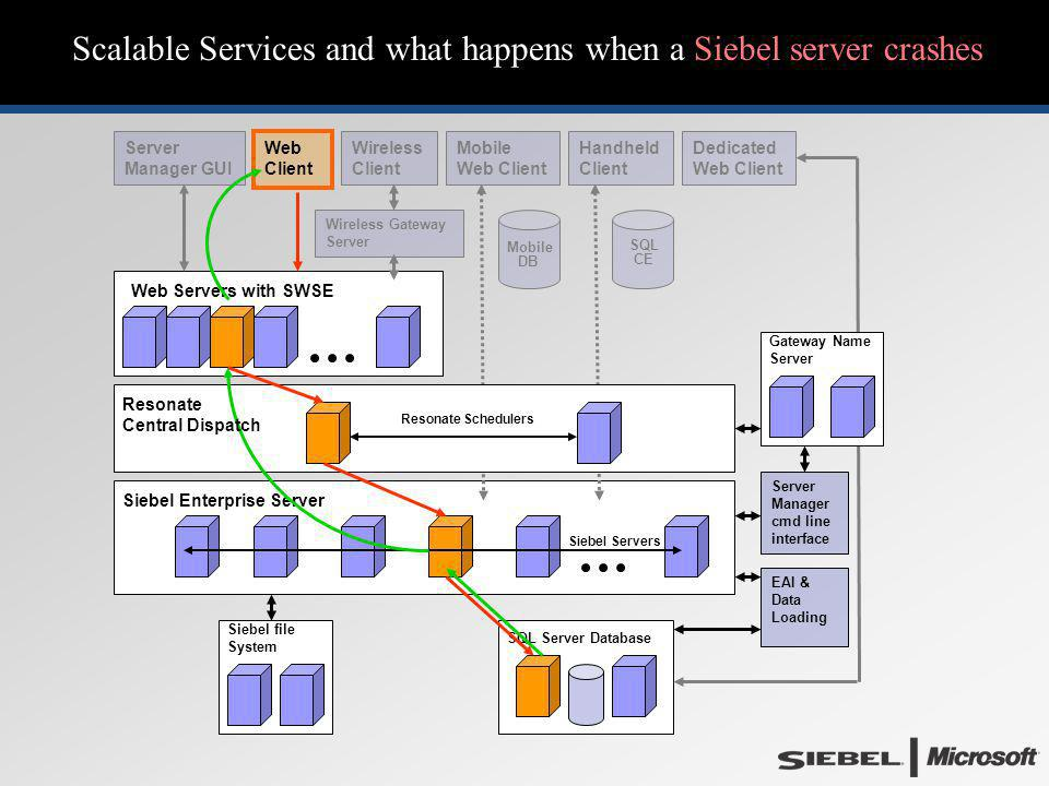 Scalable Services and what happens when a Siebel server crashes