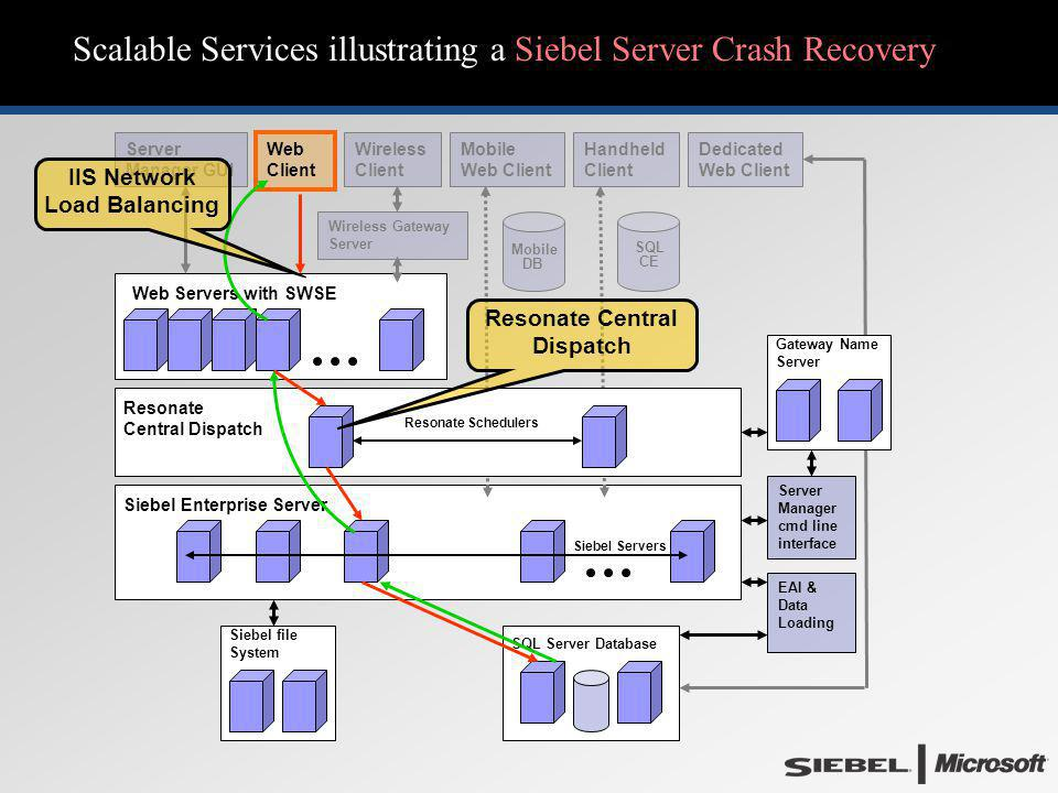 Scalable Services illustrating a Siebel Server Crash Recovery