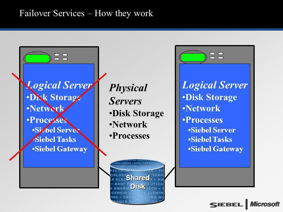 Failover Services – How they work