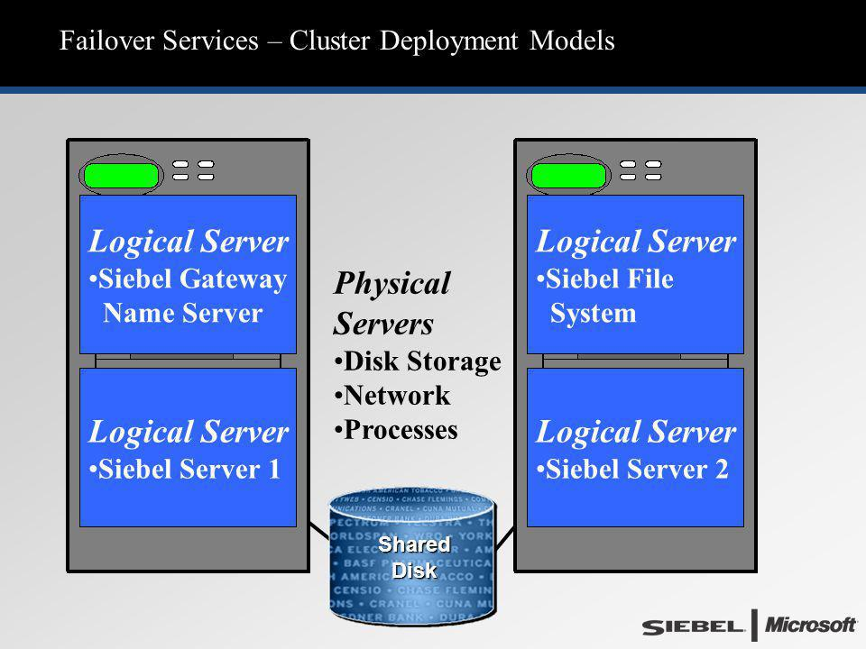 Failover Services – Cluster Deployment Models