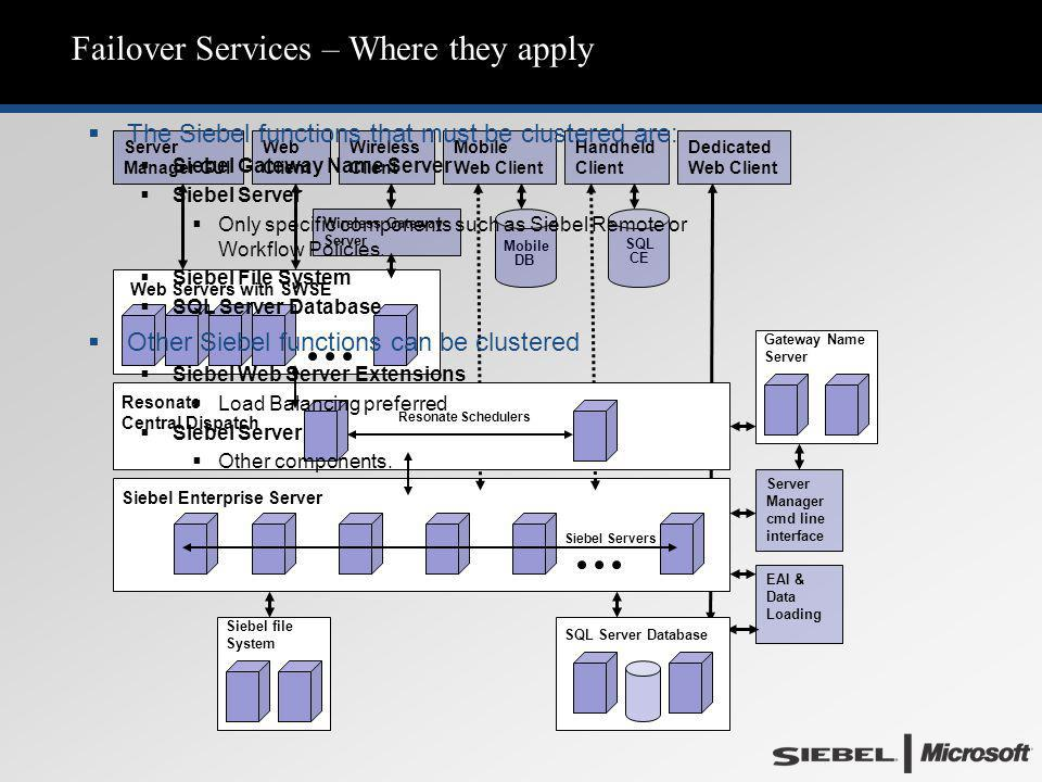 Failover Services – Where they apply