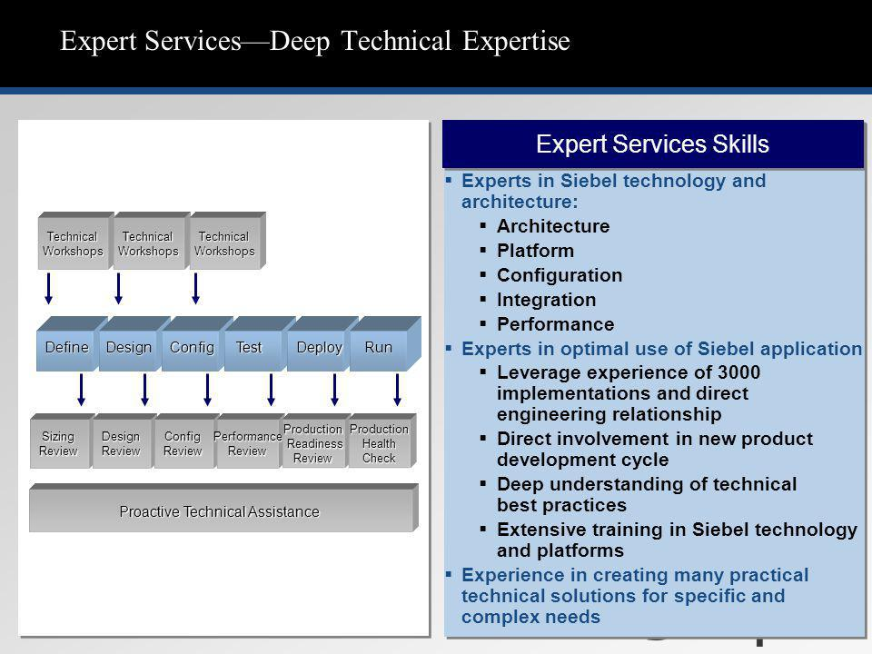 Expert Services—Deep Technical Expertise