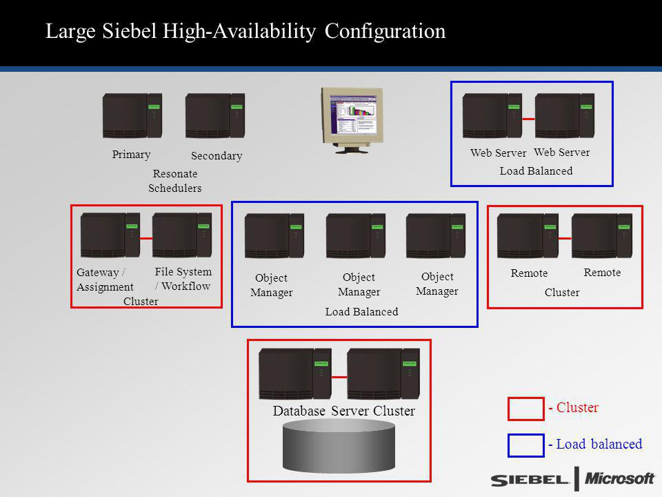 Large Siebel High-Availability Configuration