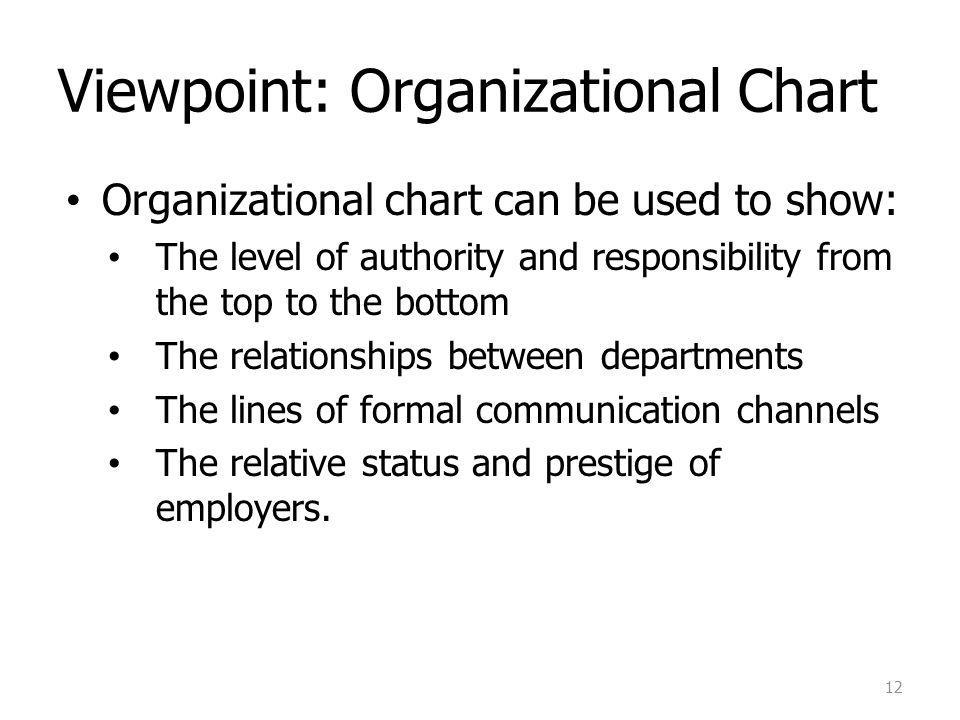 Viewpoint: Organizational Chart