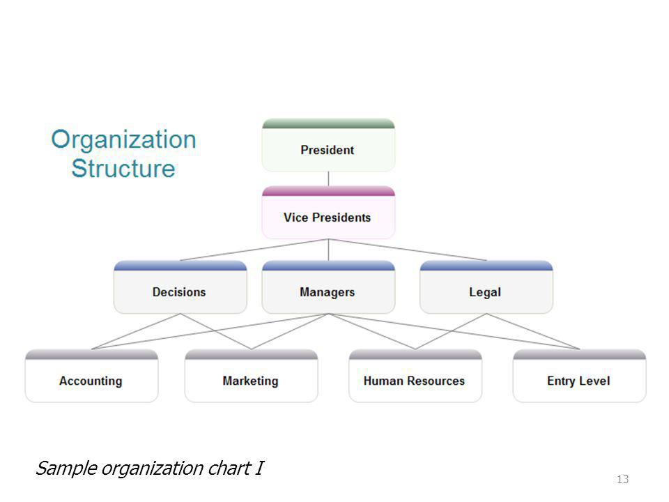 Sample organization chart I