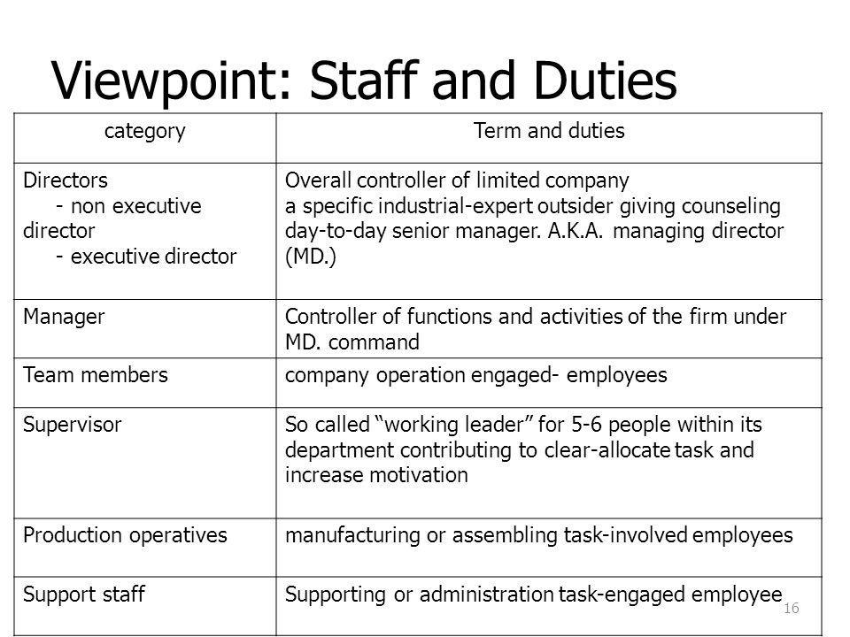 Viewpoint: Staff and Duties