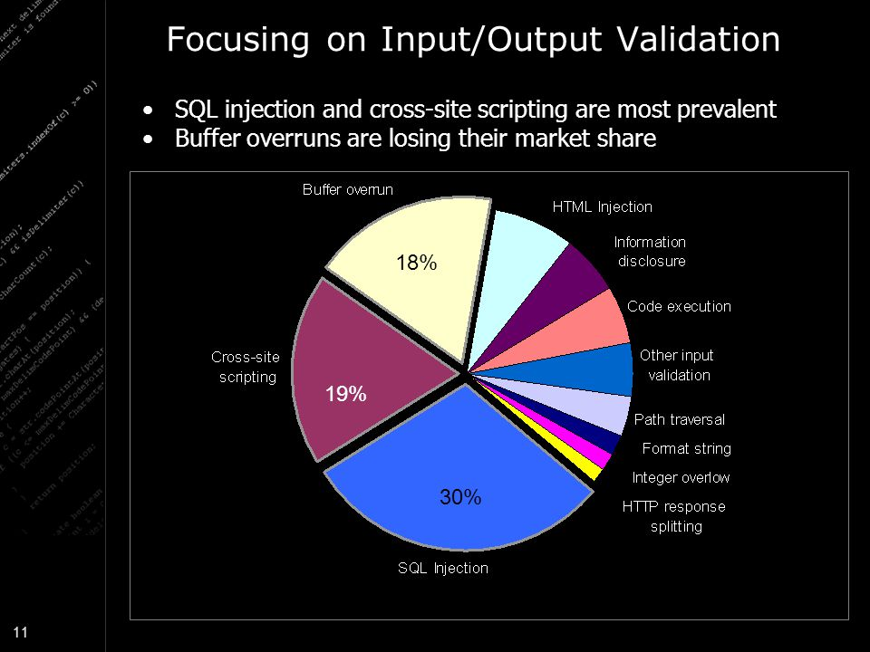 Focusing on Input/Output Validation