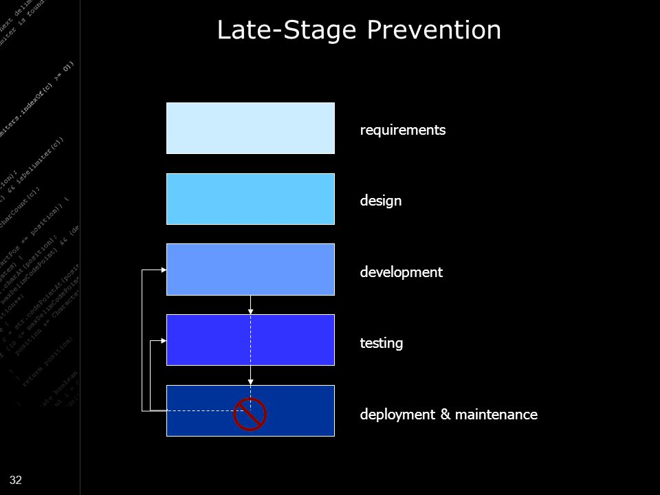 Late-Stage Prevention