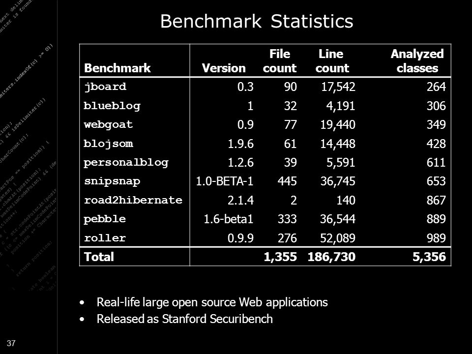 Benchmark Statistics Benchmark Version File count Line Analyzed