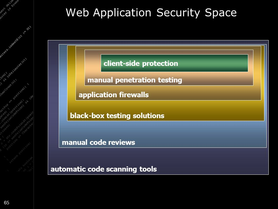 Web Application Security Space