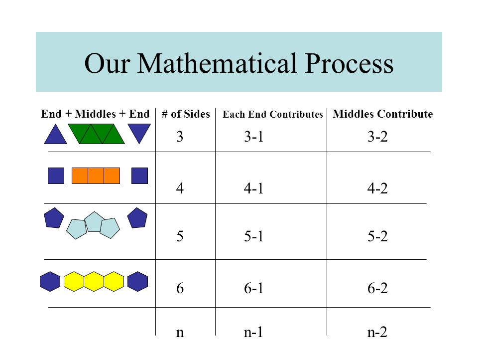 Our Mathematical Process